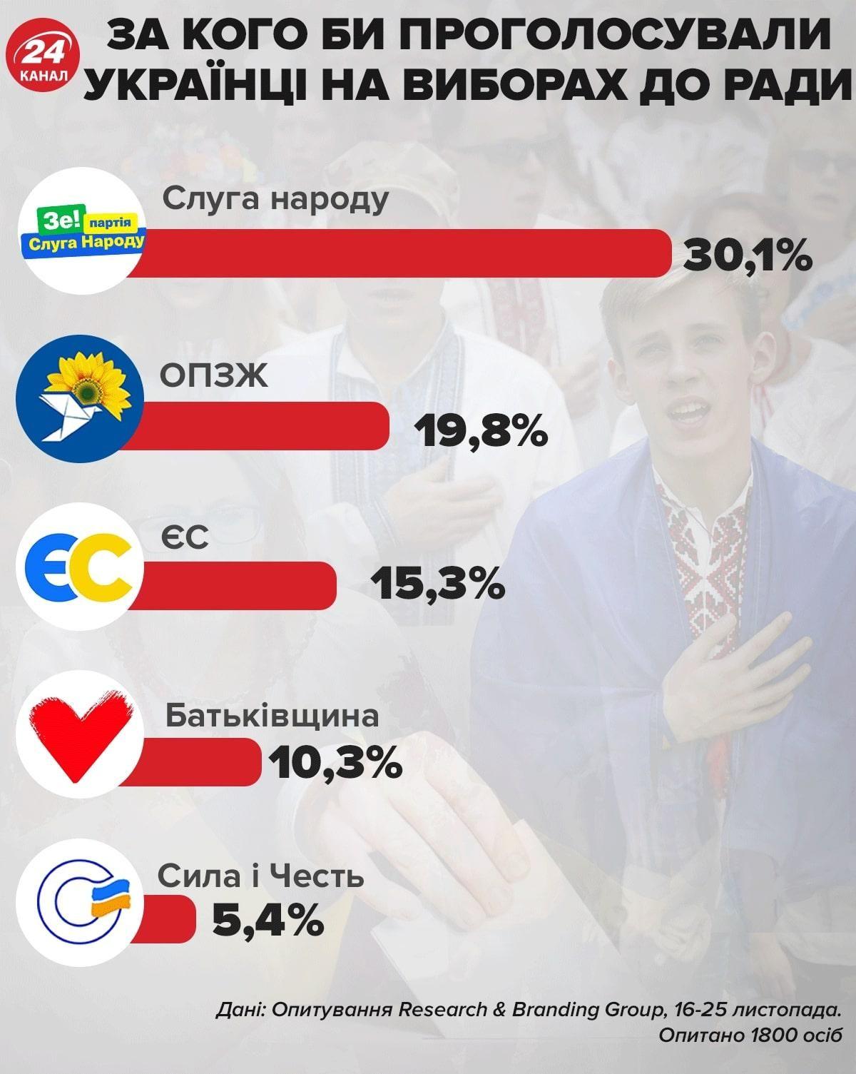 Які партії підтримують українці