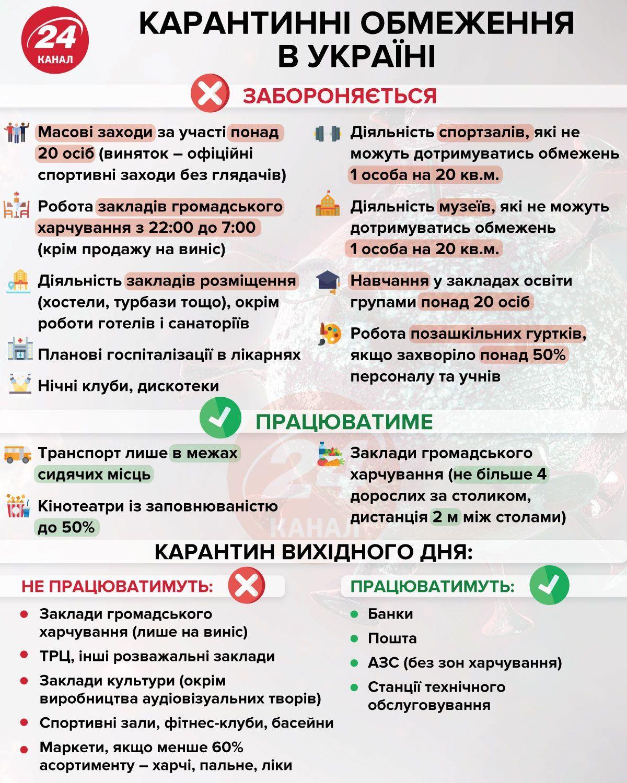 Нові умови карантину в Україні