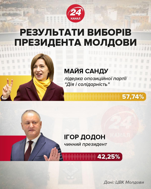 Вибори у Молдові