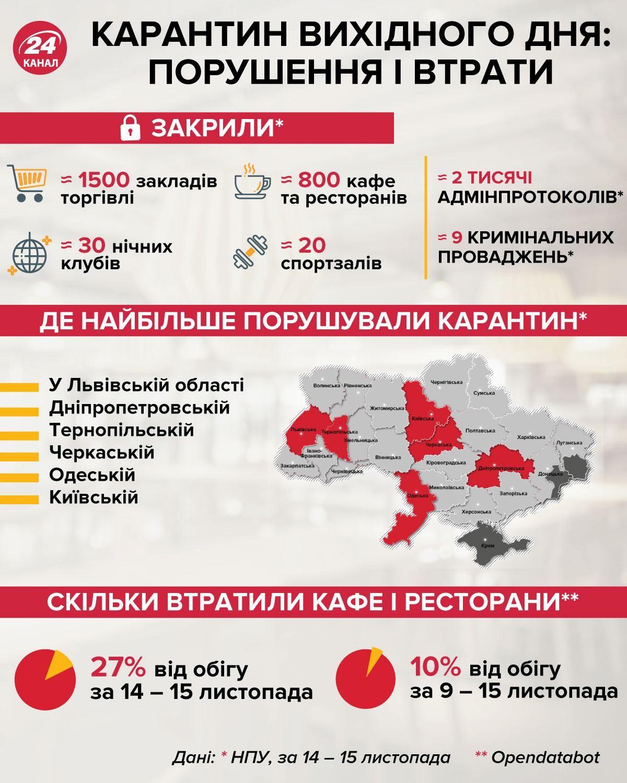 Карантин вихідного дня: порушення / інфографіка 24 канала