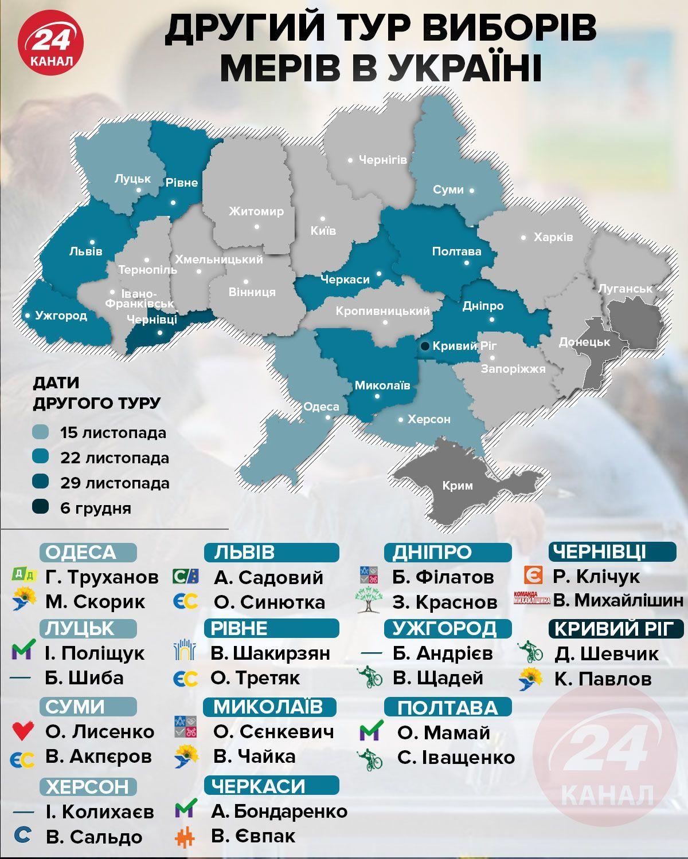 другий тур виборів інфографіка 24 каналу
