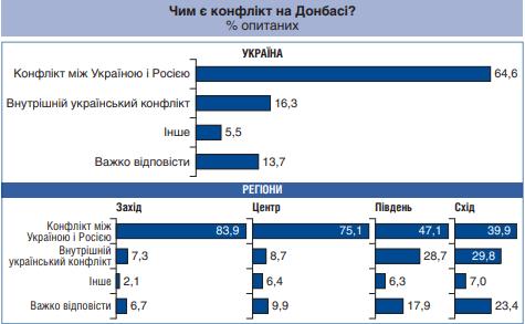 чим є війна на Донбасі, опитування