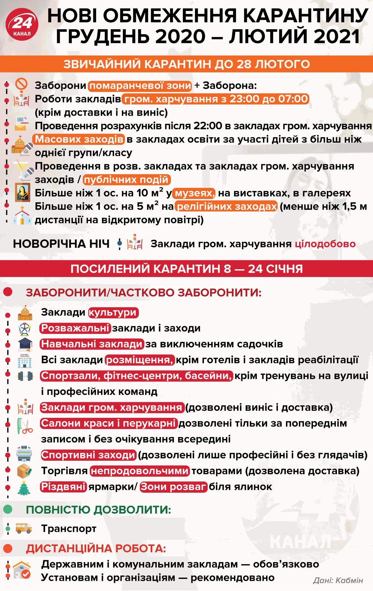 Локдаун в січні в Україні