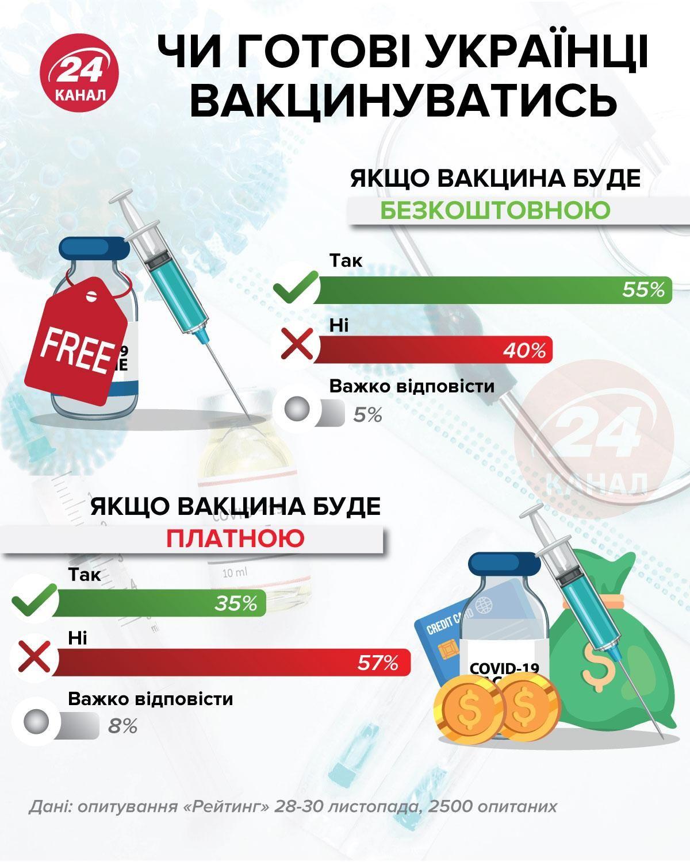 Чи хочуть українці вакцинуватися від COVID-19