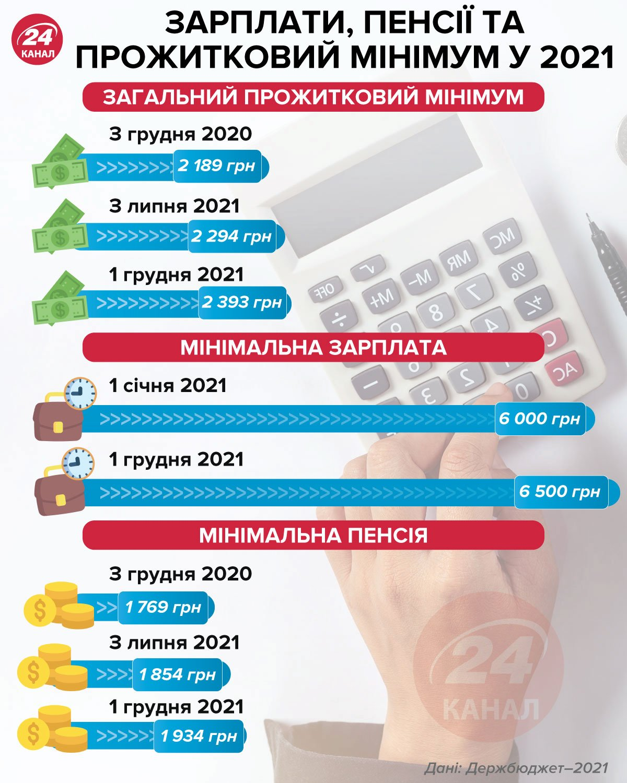 зарплати пенсії 2021