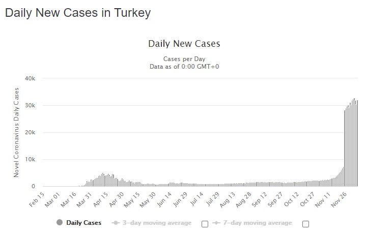 Статистика поширення коронавірусу у Туреччині
