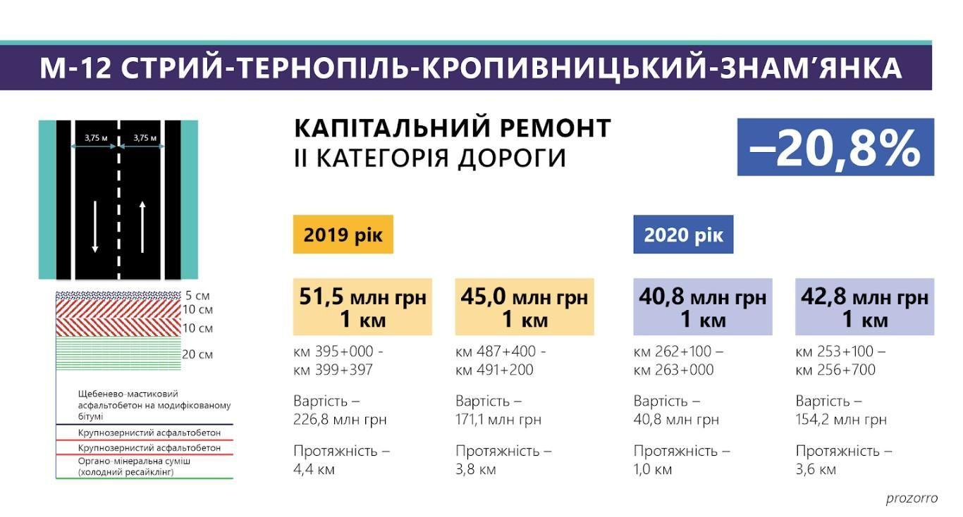 Траса Стрий – Тернопіль – Кропивницький – Знам'янка