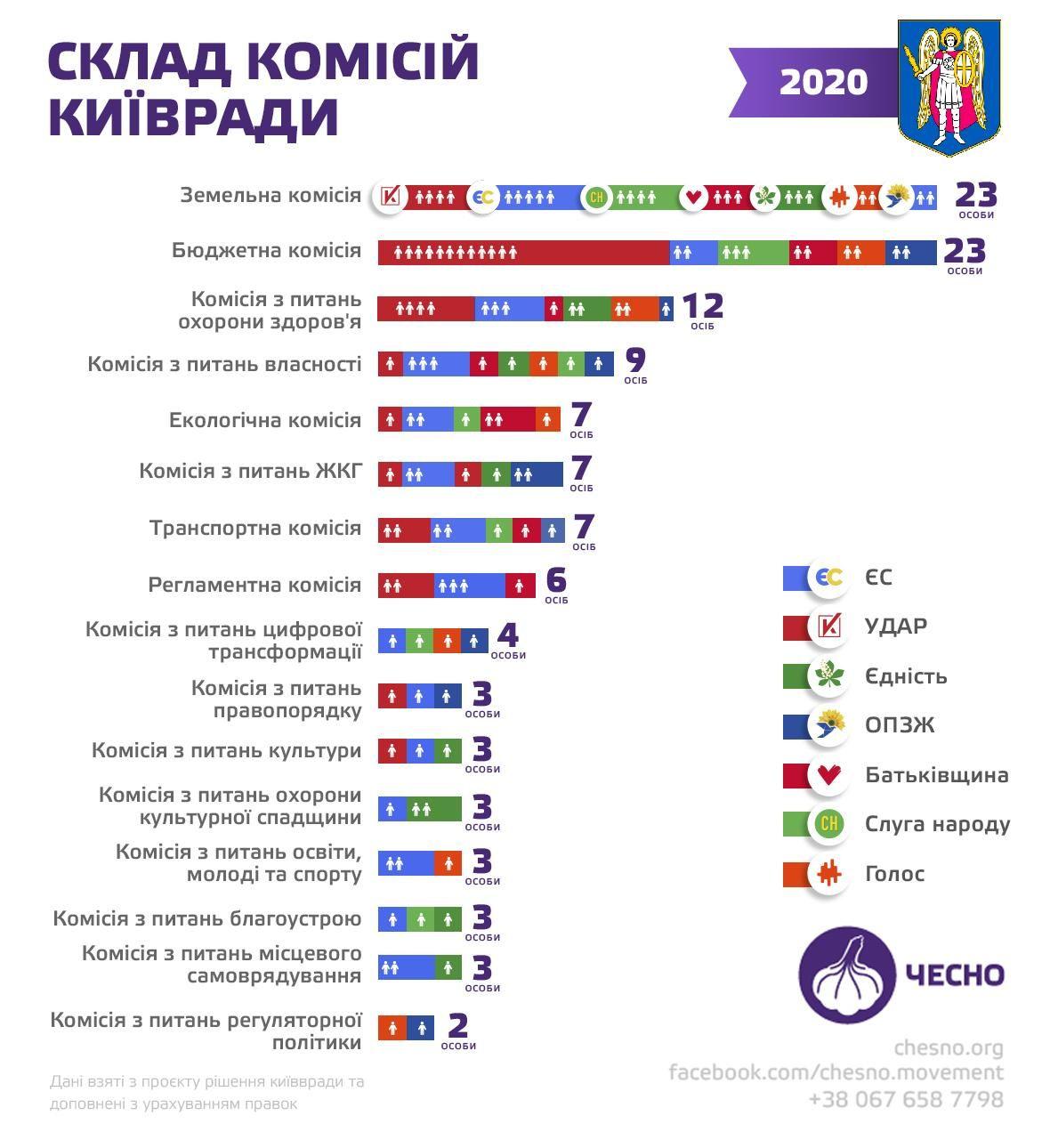 Склад комісій Київради / Інфографіка ЧЕСНО