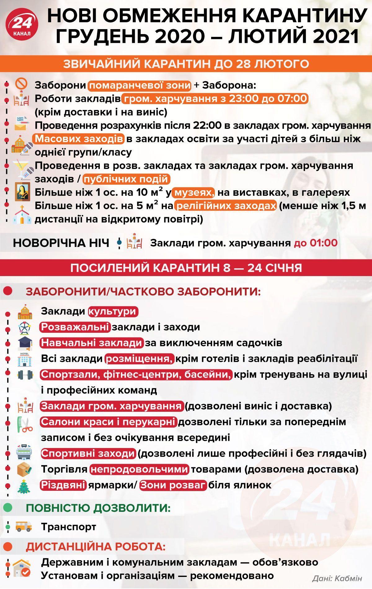 В Україні діятимуть нові карантинні обмеження
