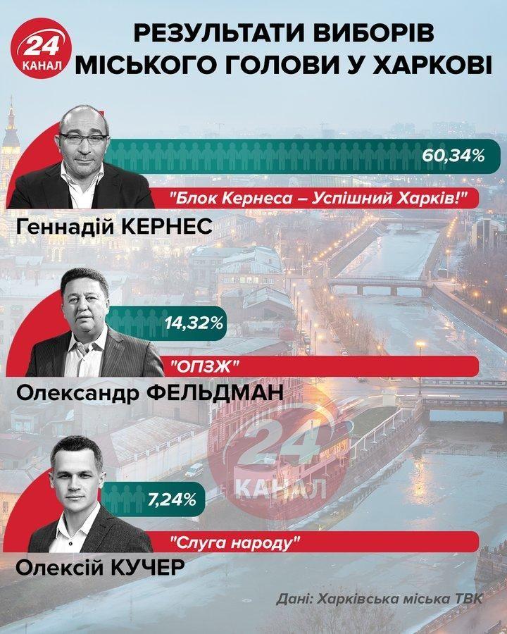 Результати виборів у Харкові