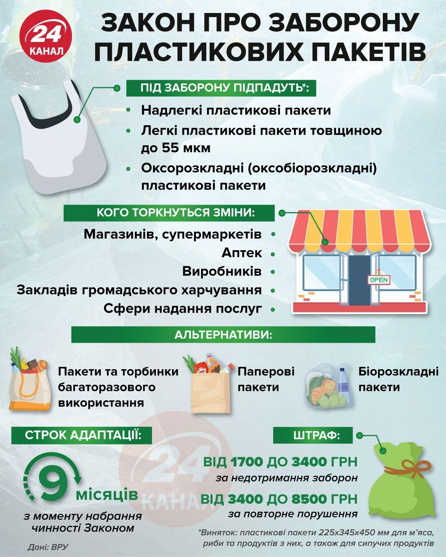 заборона пластикових пакетів в Україні