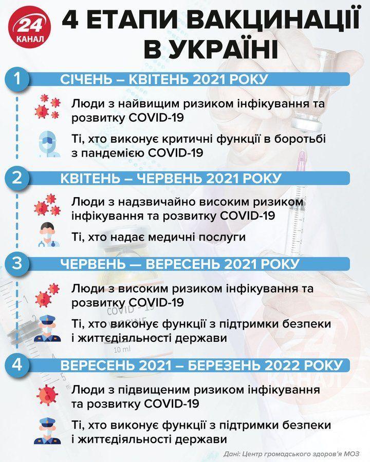 Етапи вакцинації від коронавірусу в Україні