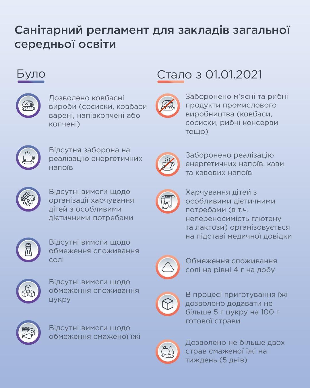 Санітарний регламент