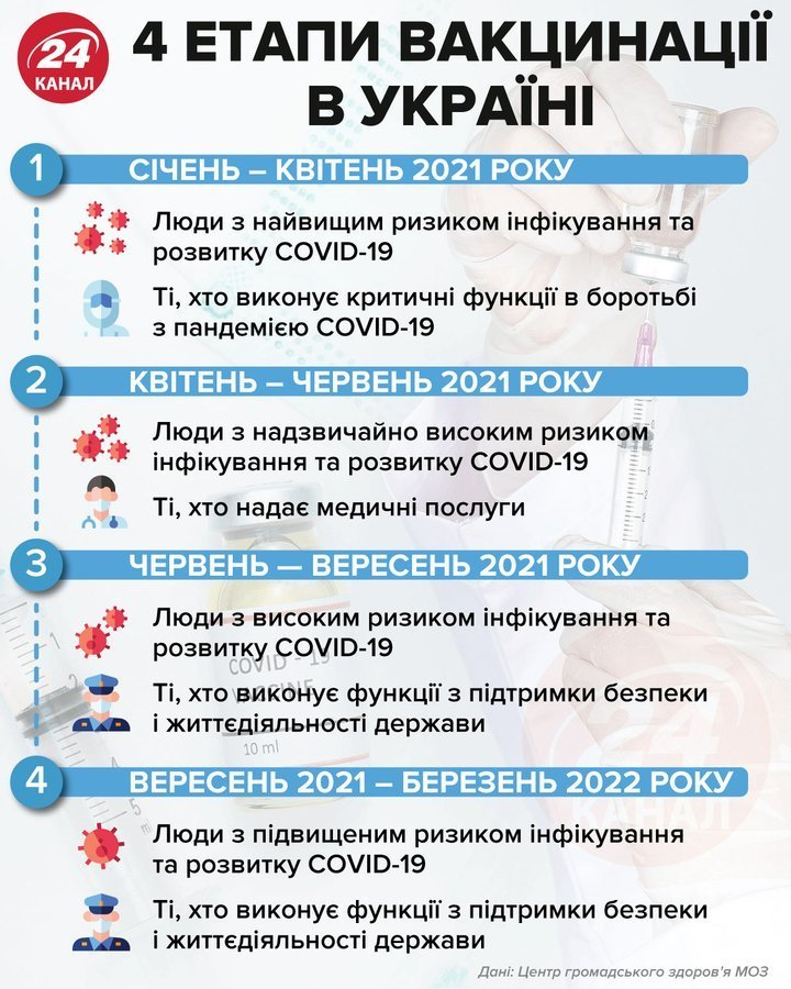 План вакцинації українців