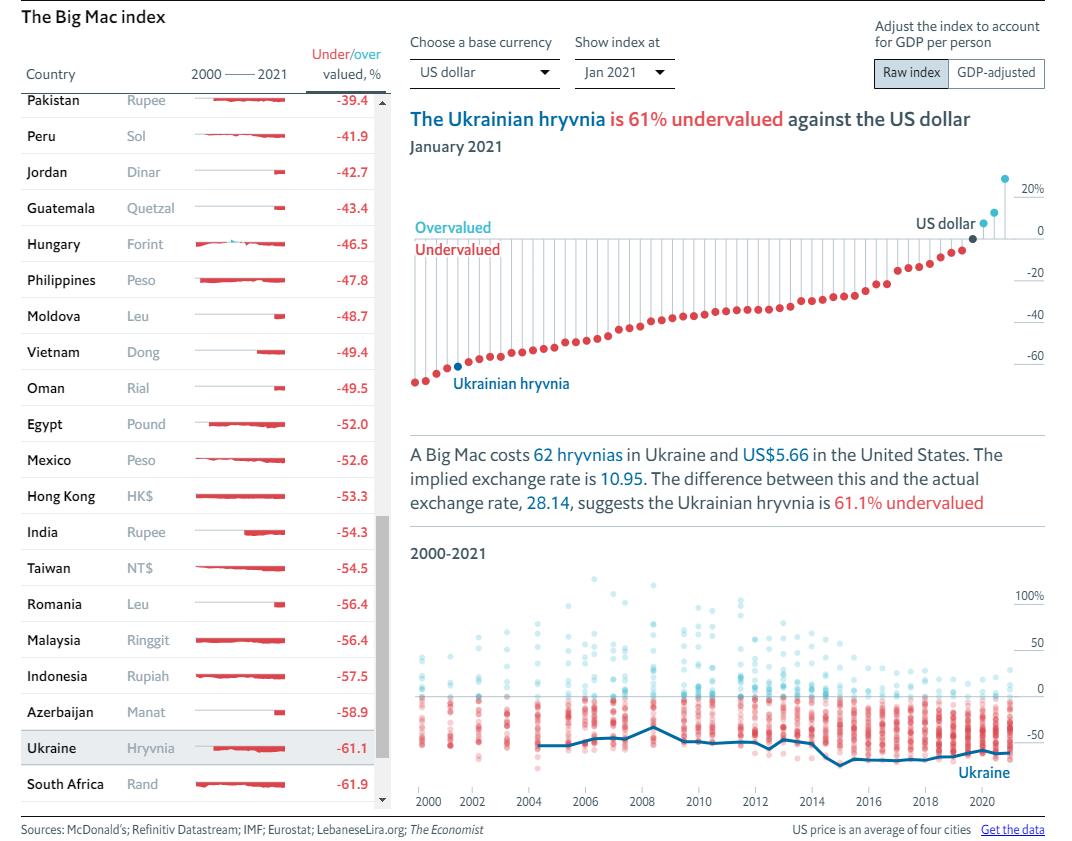 The Economist оновив індекс Біг-Мака