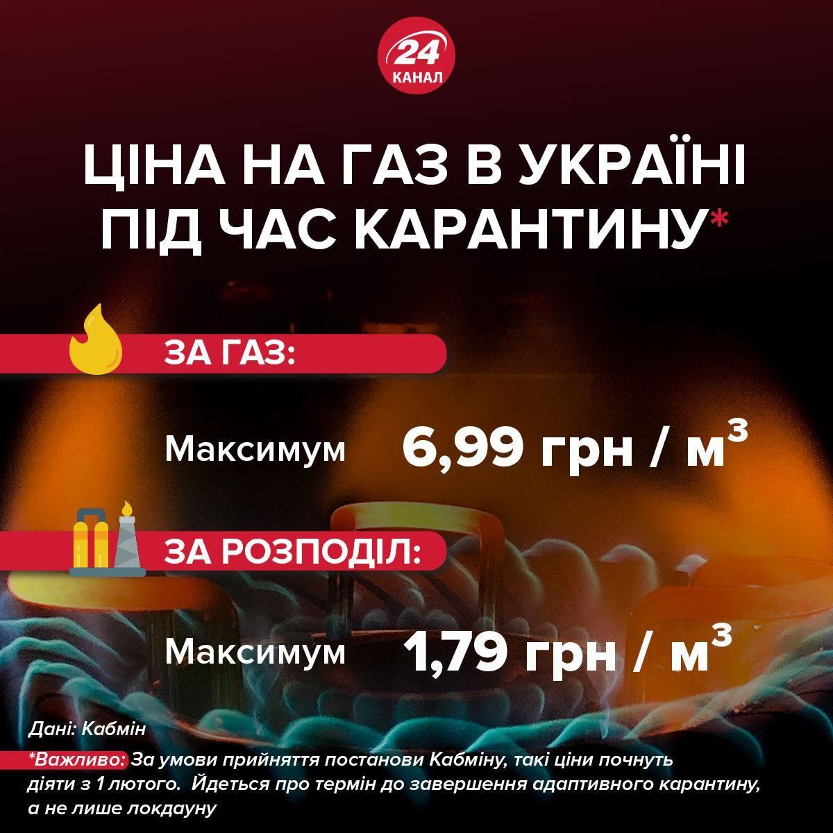 Ціни на газ в Україні