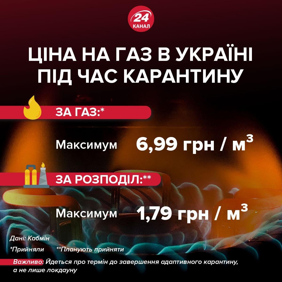 Якою буде ціна на газ під час карантину