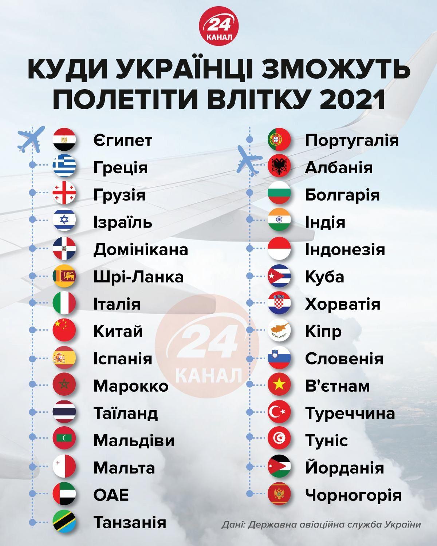 перелік доступних країн для українців у 2021