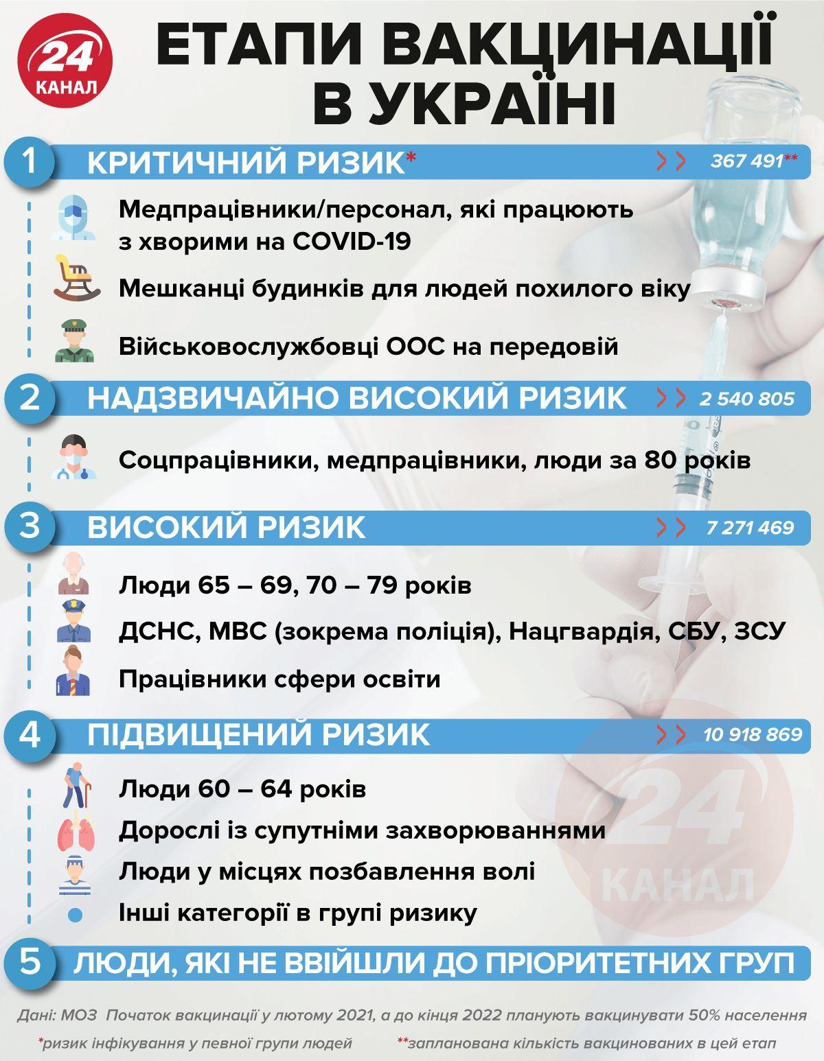 План вакцинації українців / Джерело: МОЗ