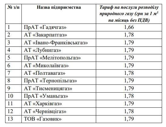 Тарифи на розподіл газу знизили для 13 облгазів