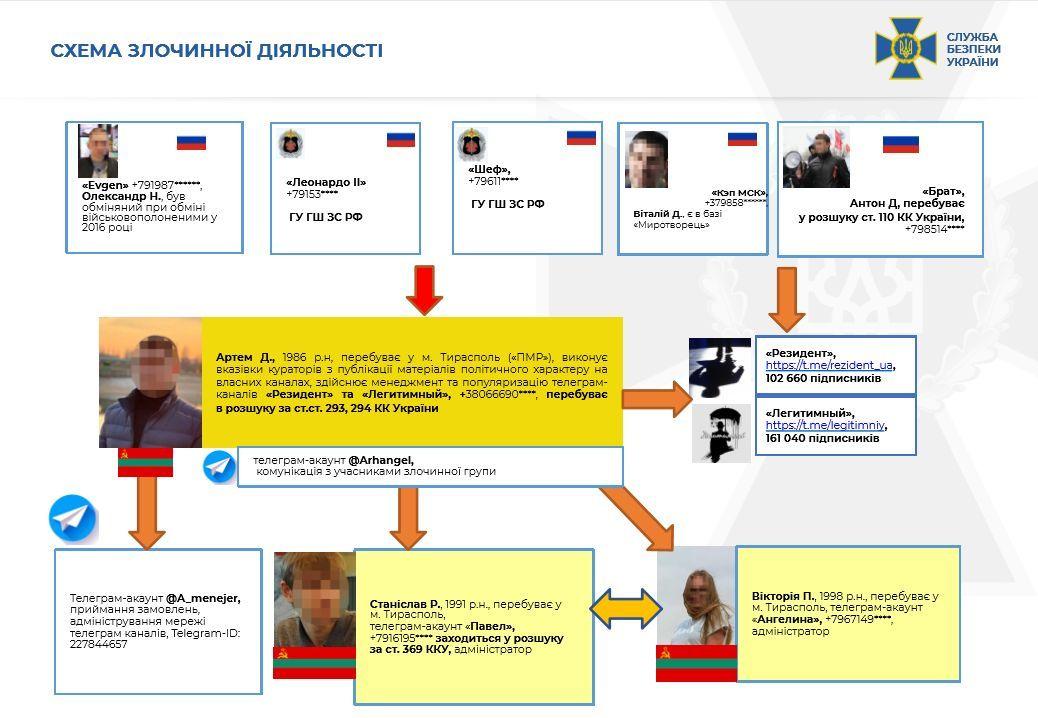 СБУ провела масштабну спецоперацію й викрила велику мережу агентів спецслужб Росії