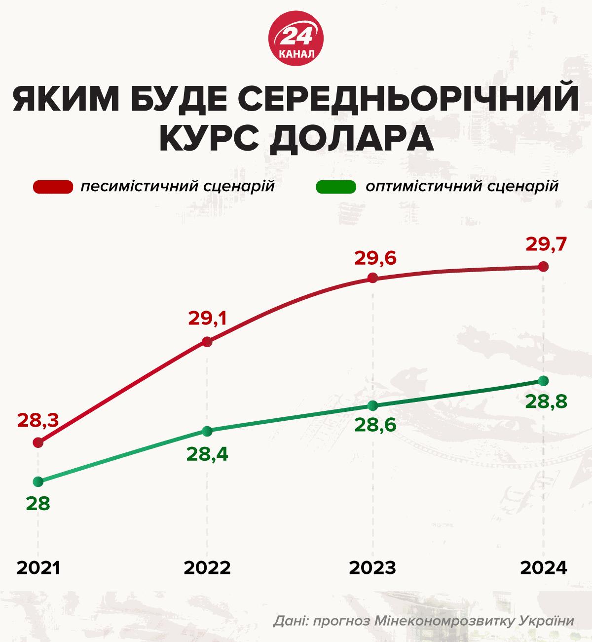 курс долара до 2023 року