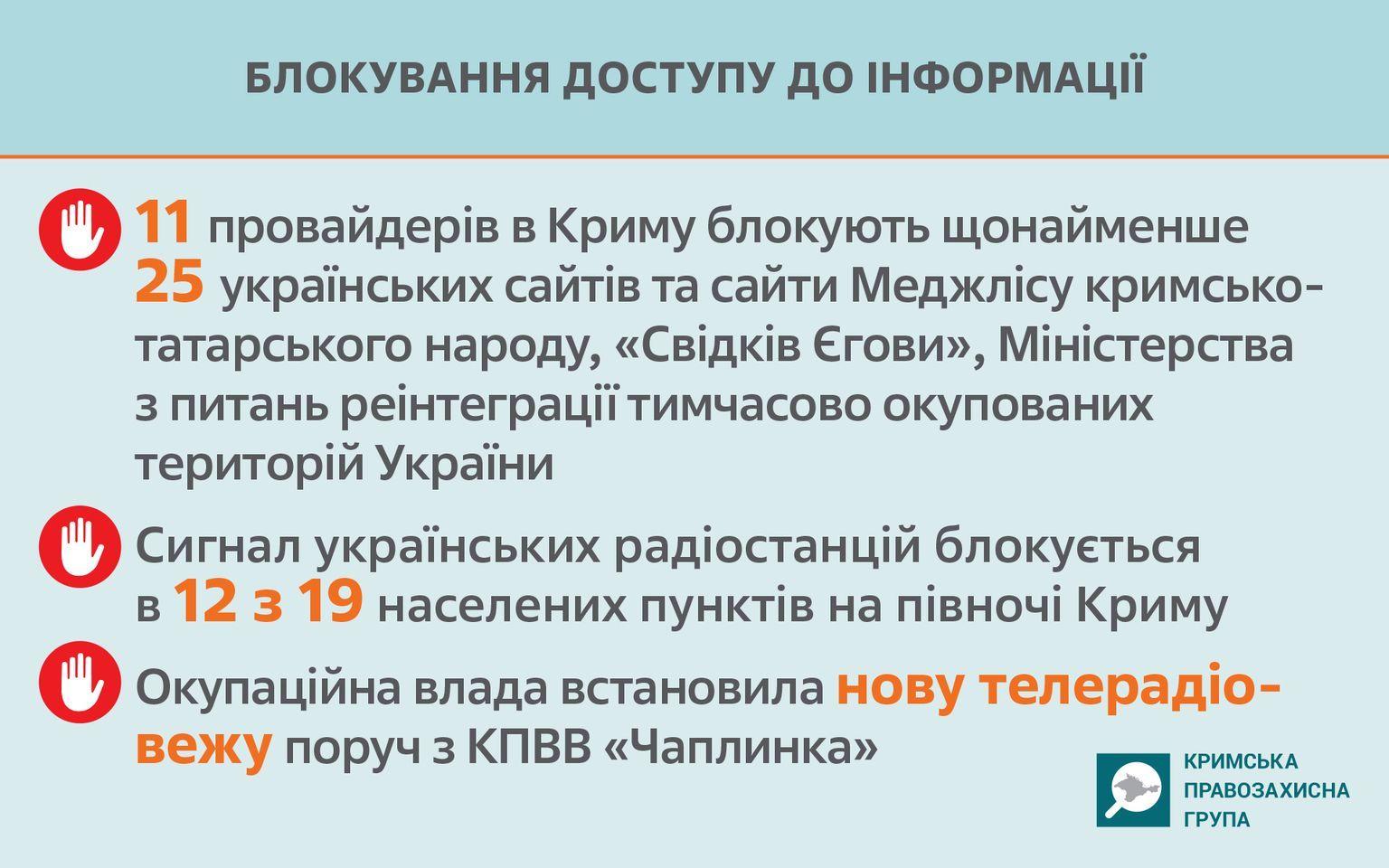 Блокування доступу до інформації в окупованому Криму