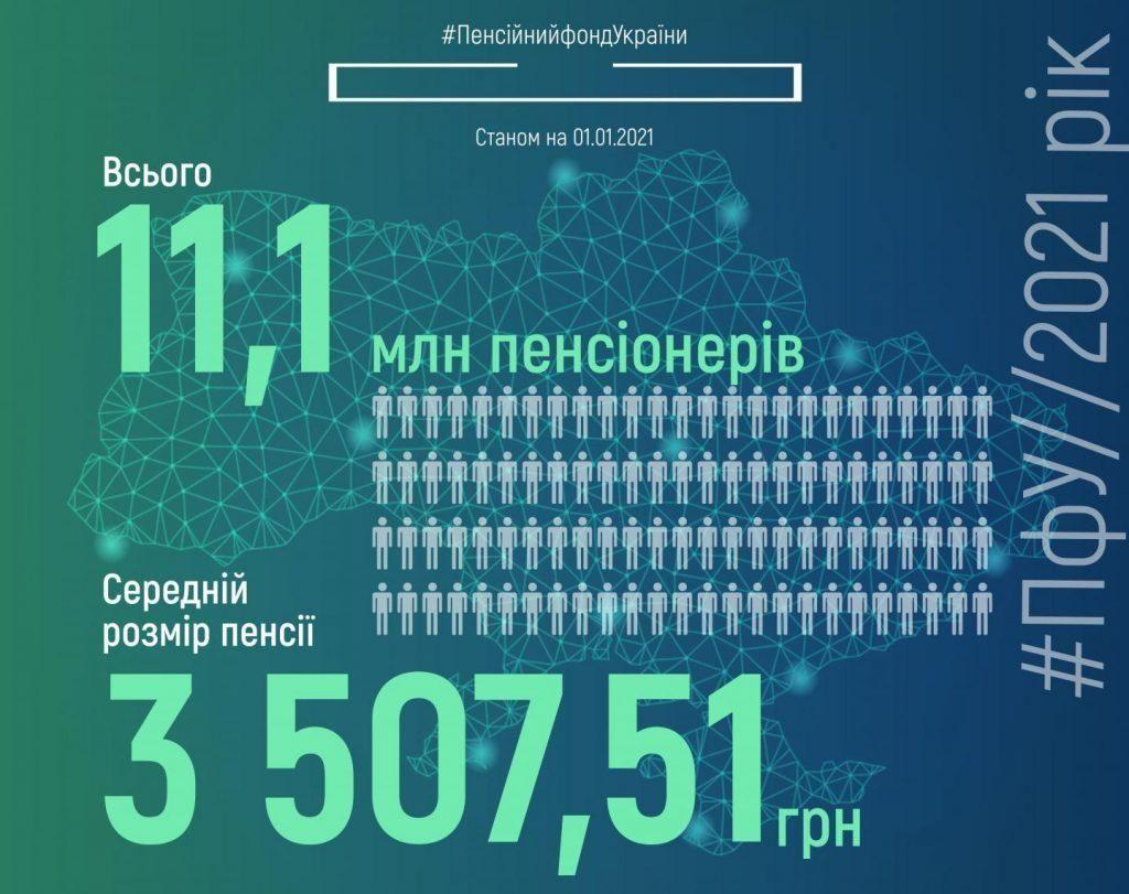 Скільки в Україні пенсіонерів