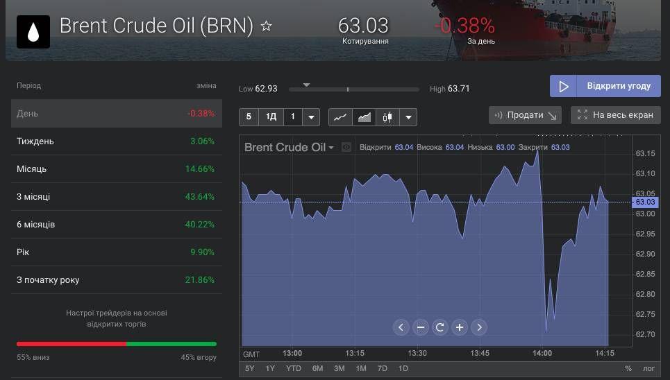 ціна нафти