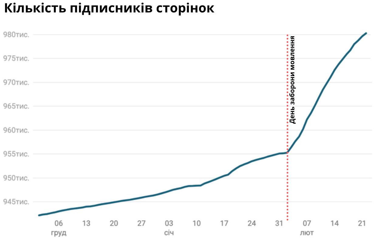 Як змінювалася кількість підписників