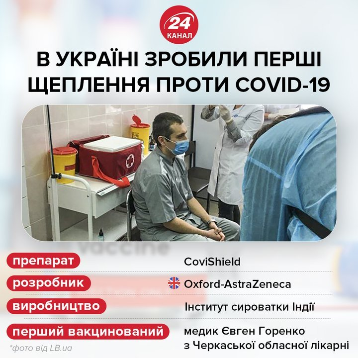Перше щеплення проти коронавірусу в Україні