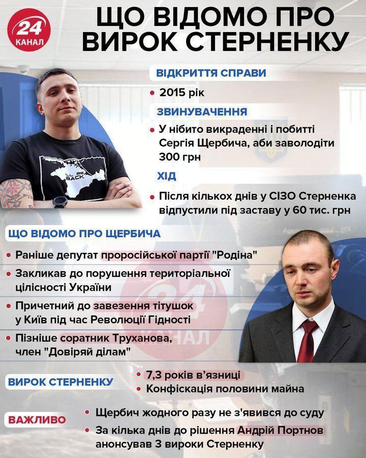 Вирок Стерненку