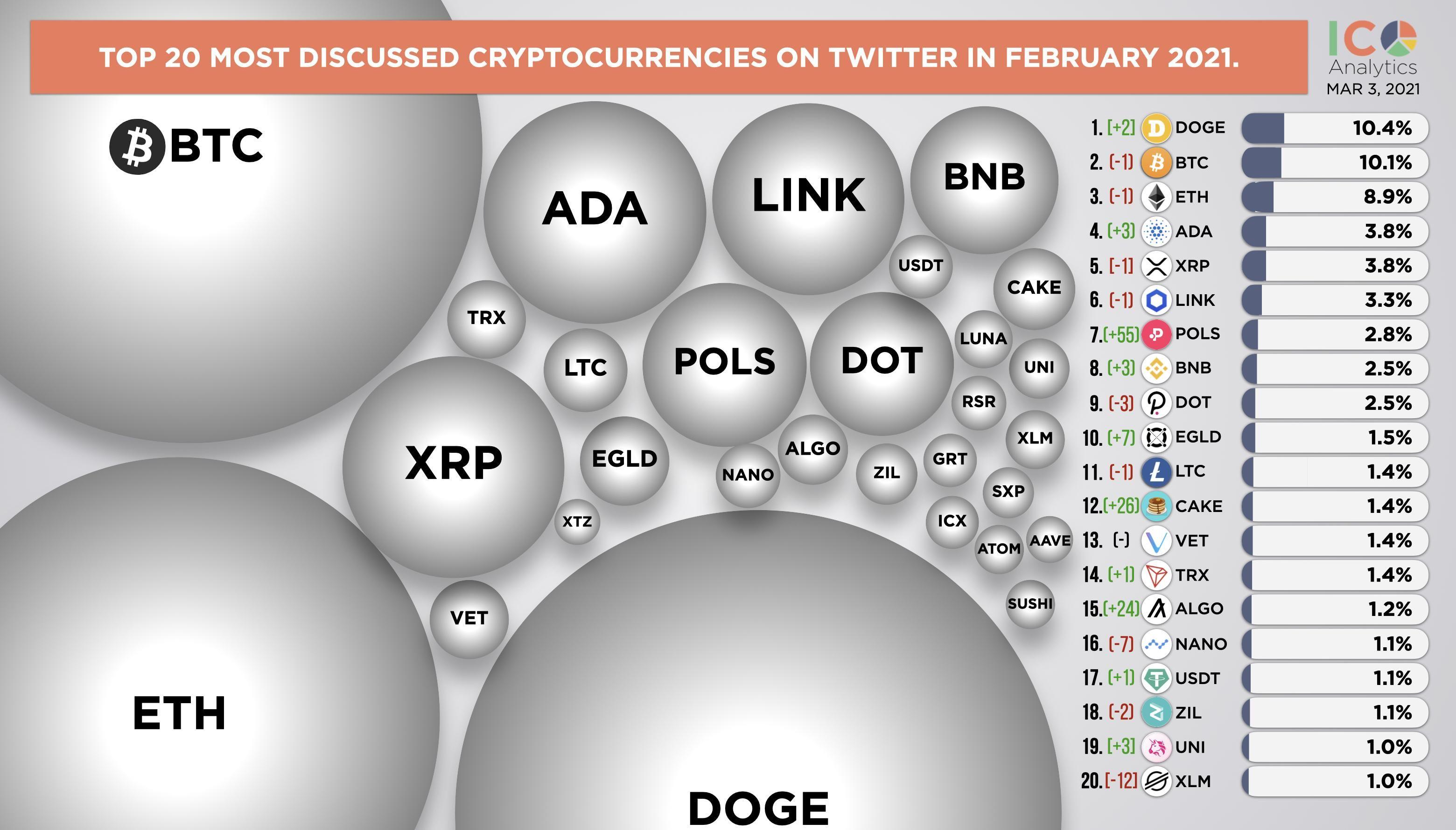 криптовалюти у твітері