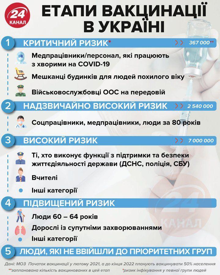 Етапи вакцинації в Україні