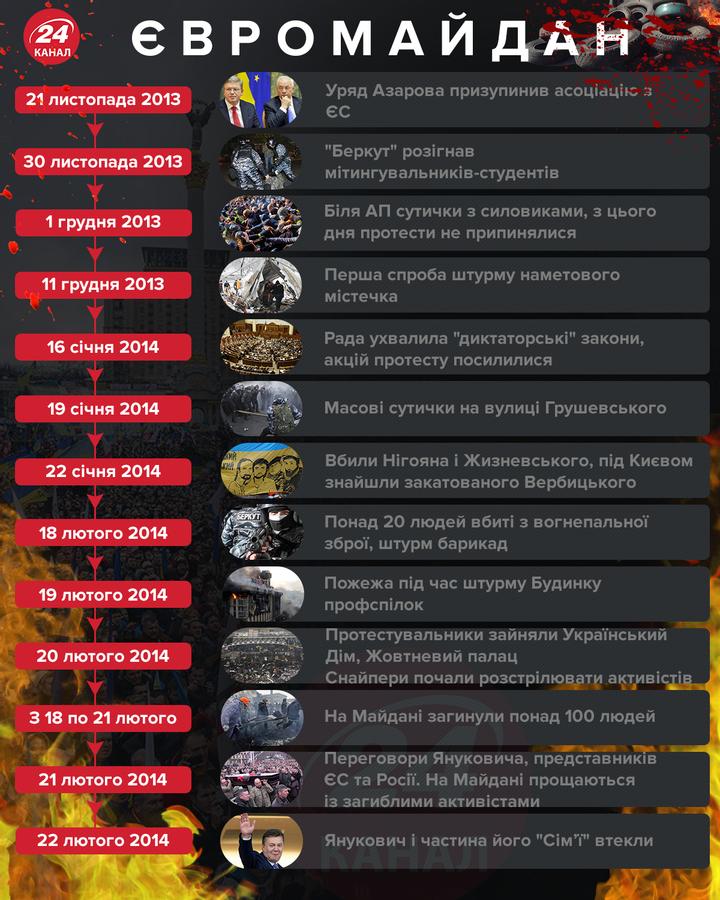 Коротко про події Євромайдану