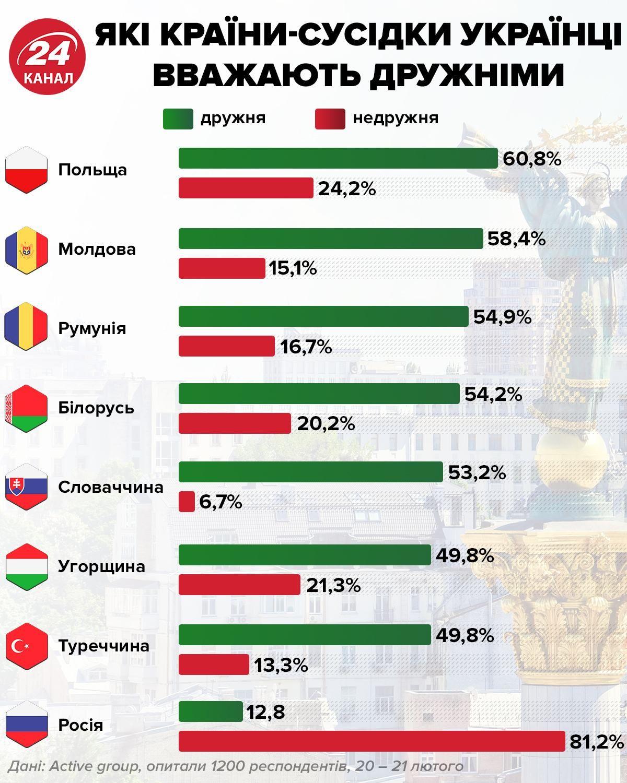 Сусідні держави, дружні до України
