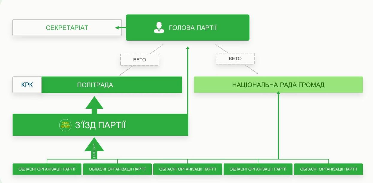 Структура партії  слуга народу