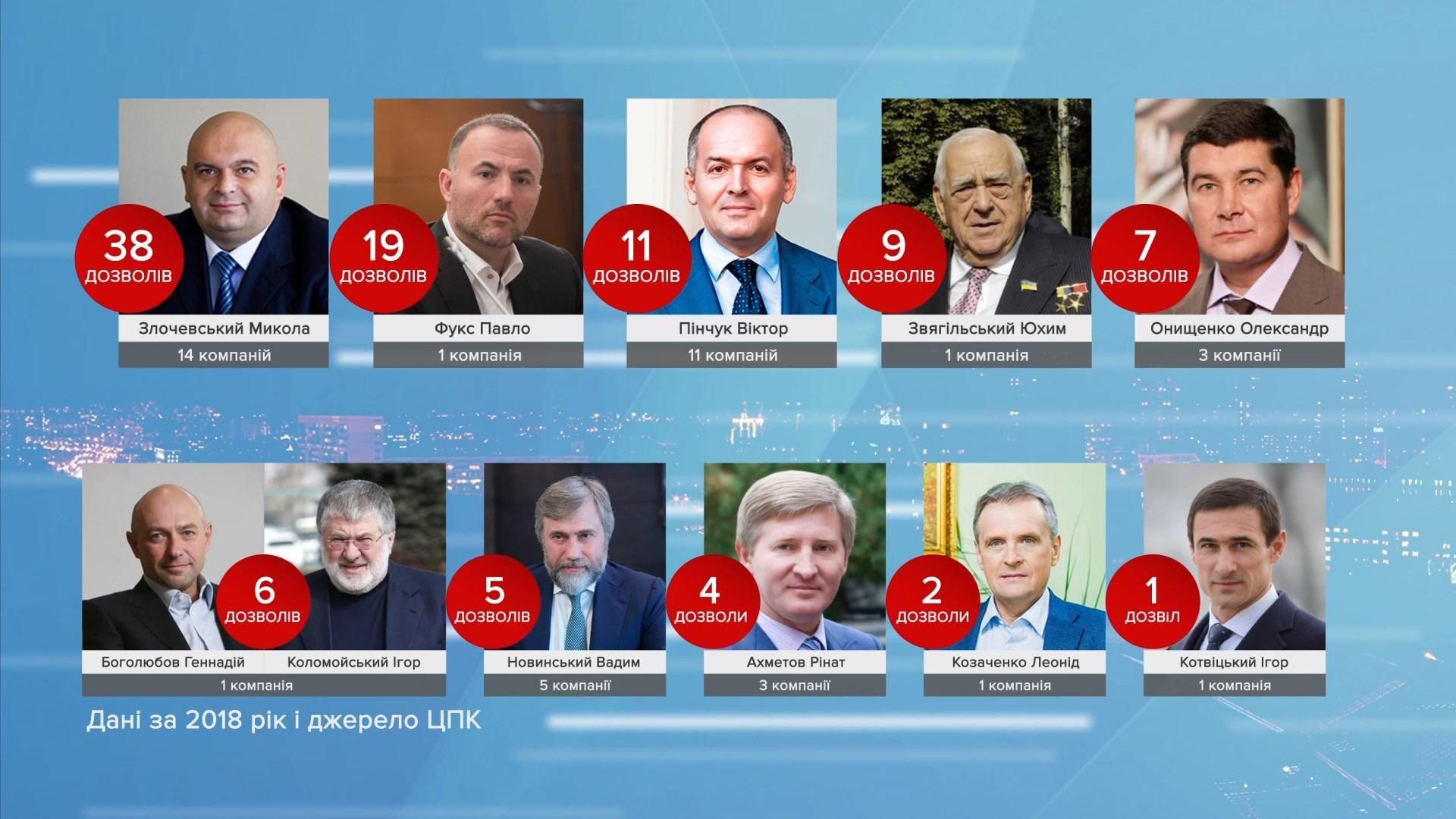хто володіє укрїнськими надрами