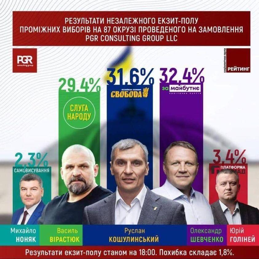 В Украине начались выборы на Прикарпатье и в Донецкой области