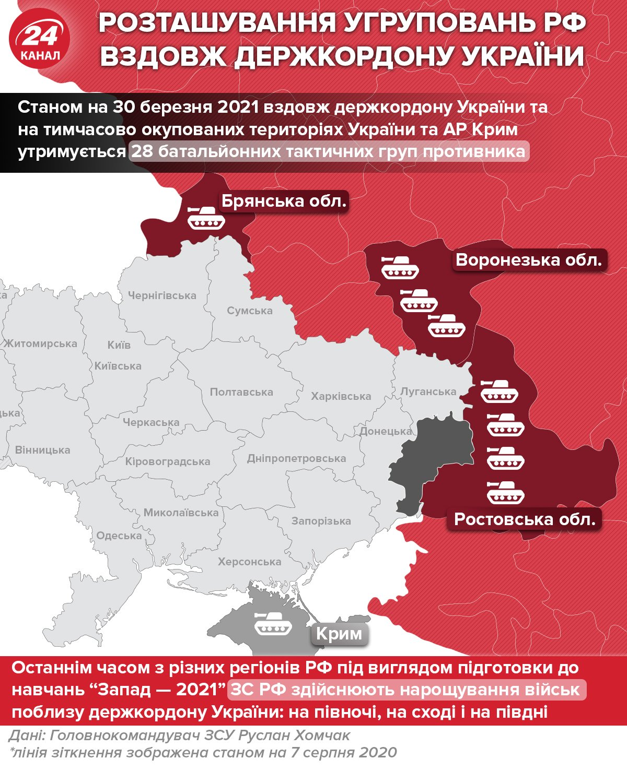 Розташування угруповань Росії вздовж держкордону України