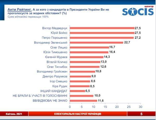 Антирейтинг кандидатів у президенти України