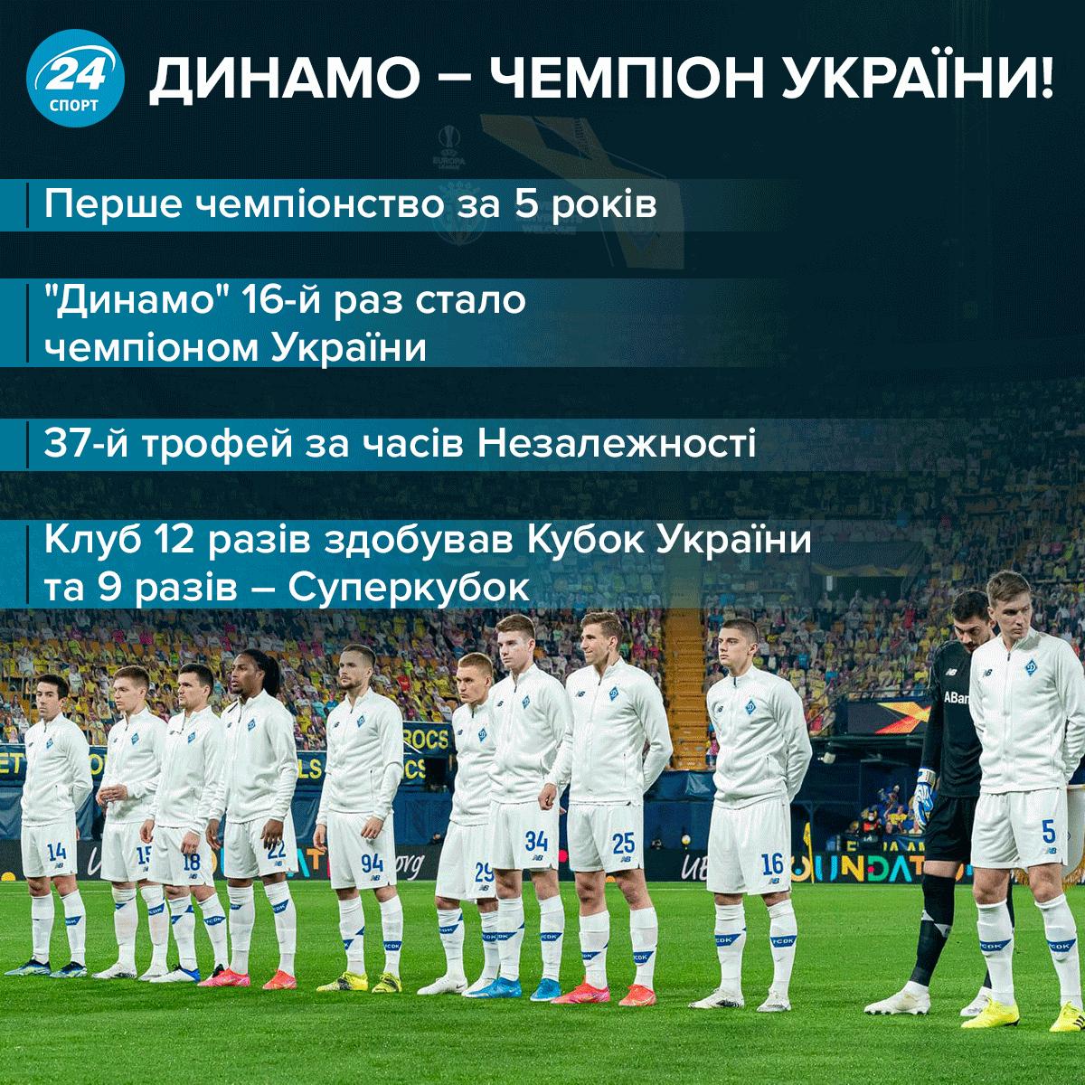 Динамо - чемпіон