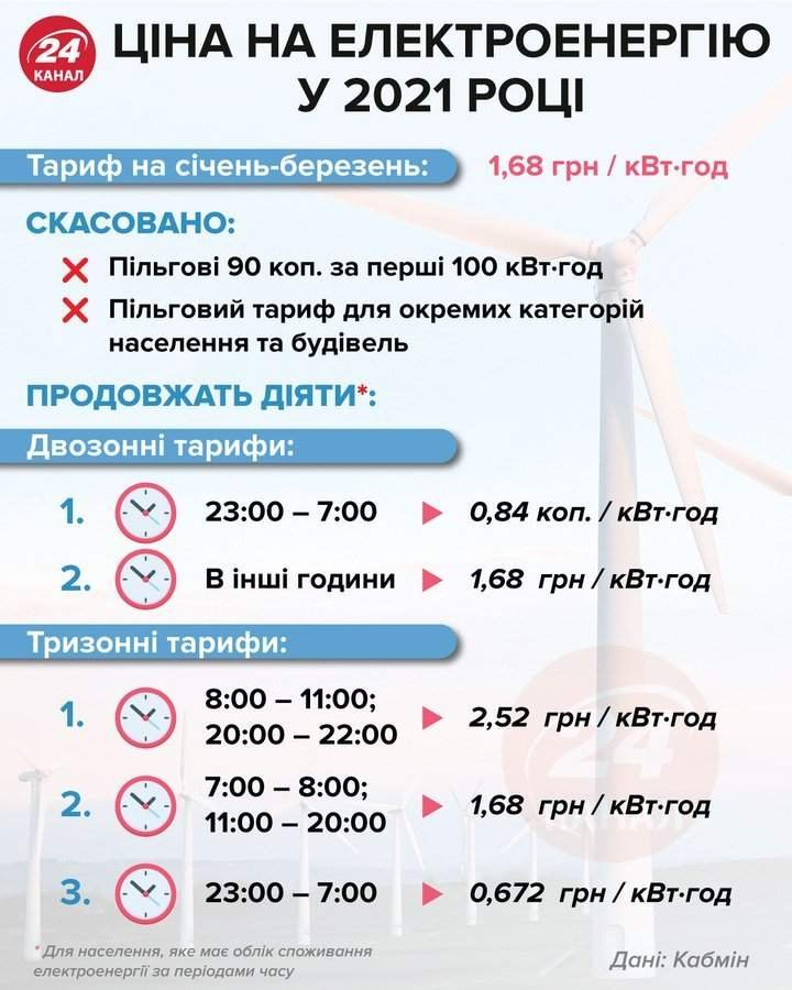 Тариф на електроенергію у вересні 2021