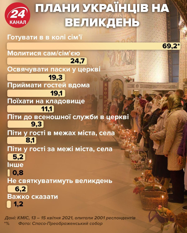 Плани українців на Великдень