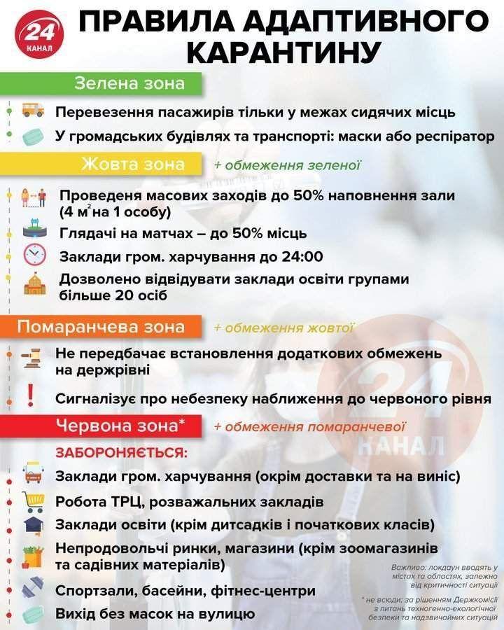 Зони карантину в Україні