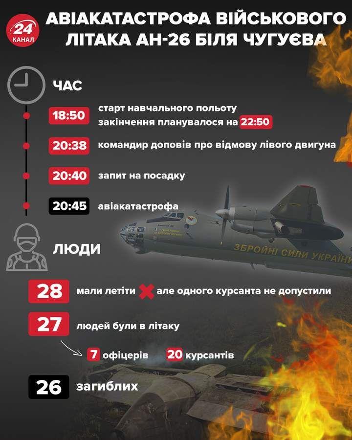 Що відомо про аварію літака АН-26 біля Чугуєва