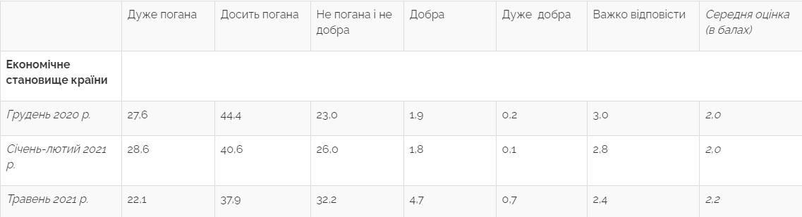 Як українці оцінили економічне становище країни