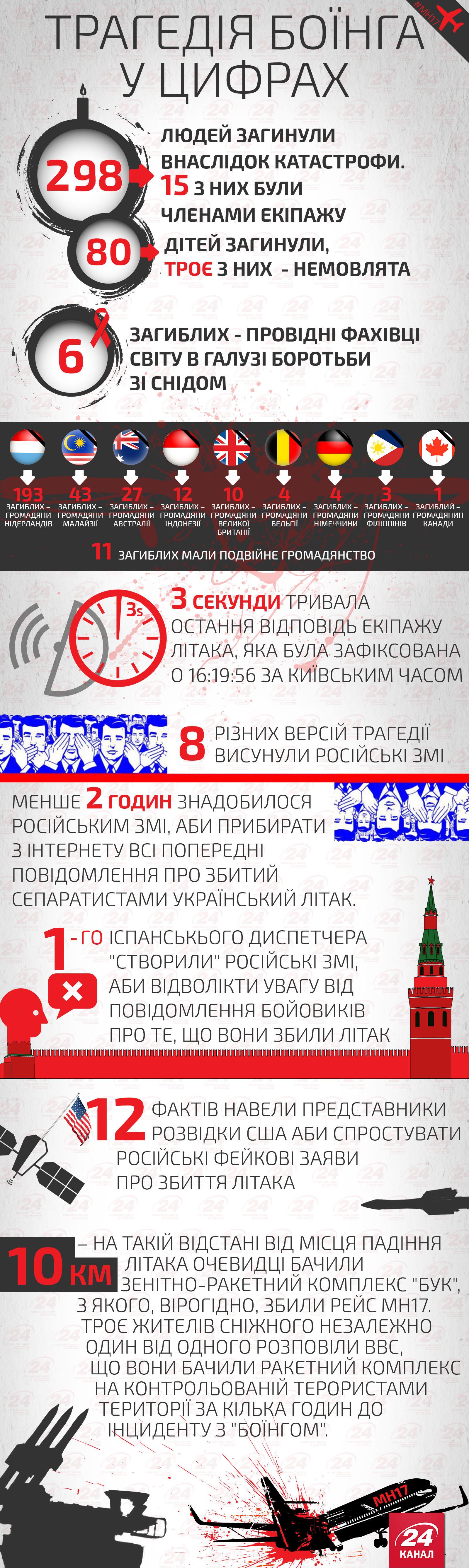 Коротко про трагедію МН17 / Інфографіка 24 каналу