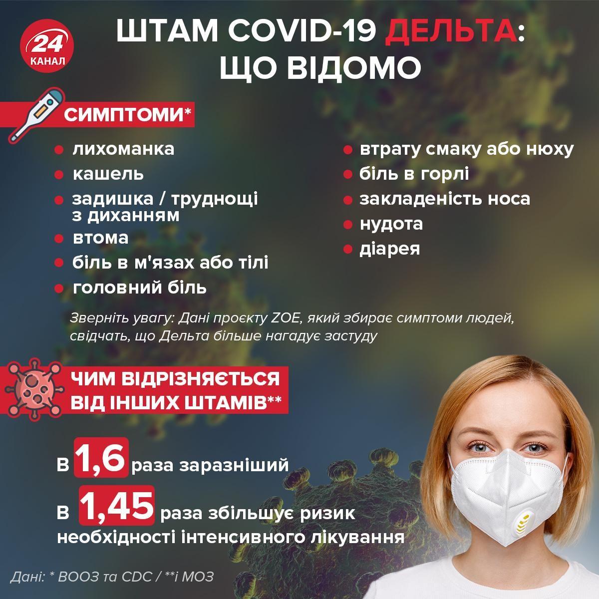 Що відомо про штам коронавірусу Дельта інфографіка