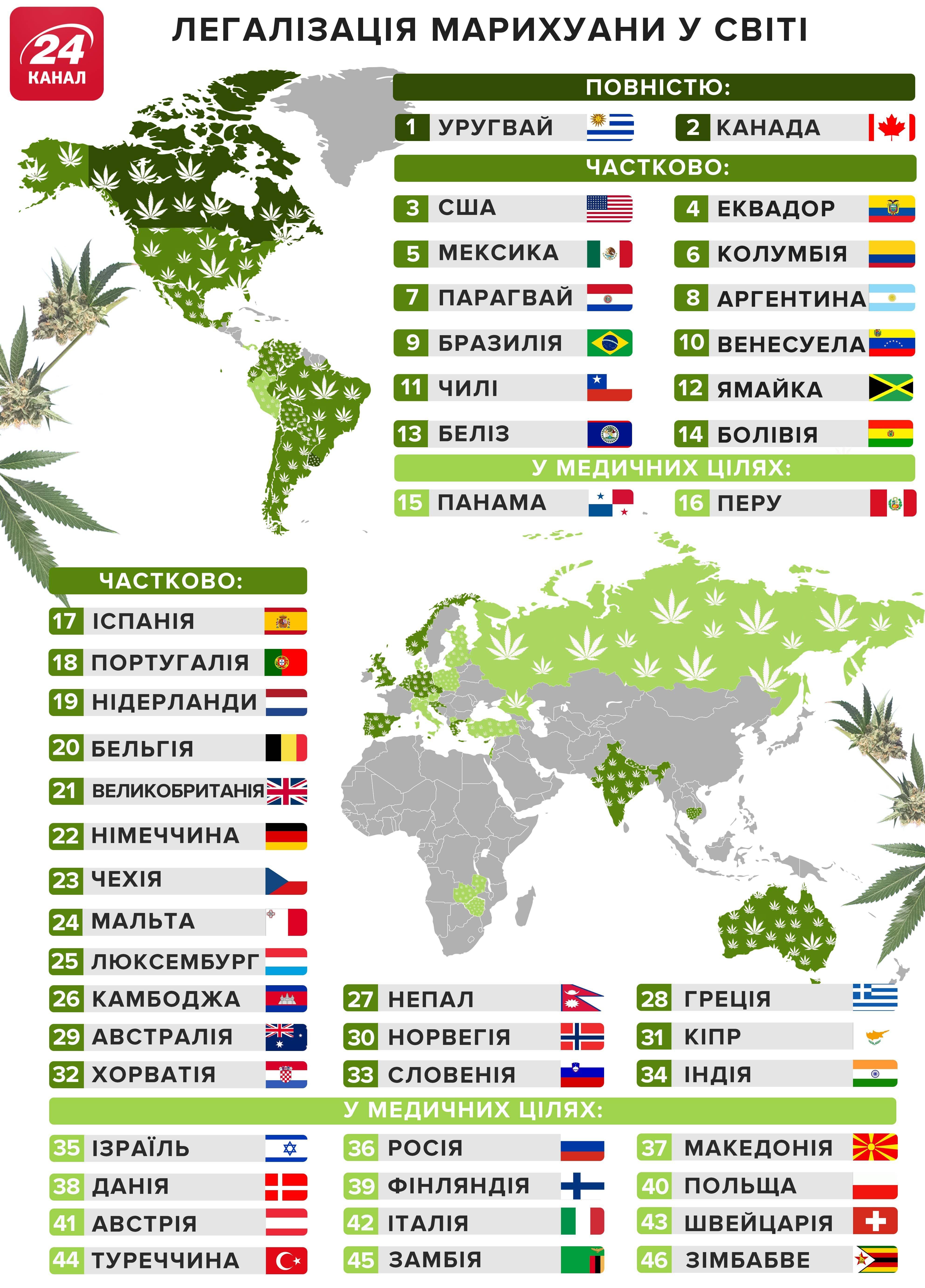 легалізація медичного канабісу у світі